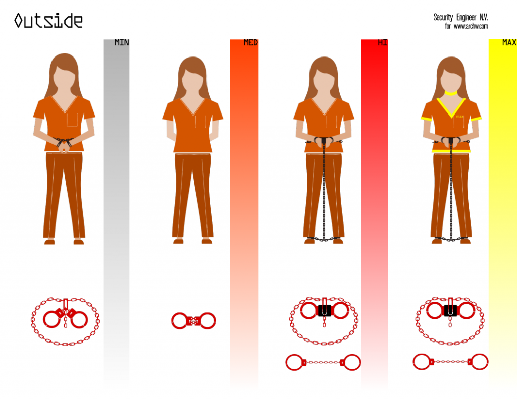 Security Levels for females in Remand Custody - when outside their cell in a secure facility